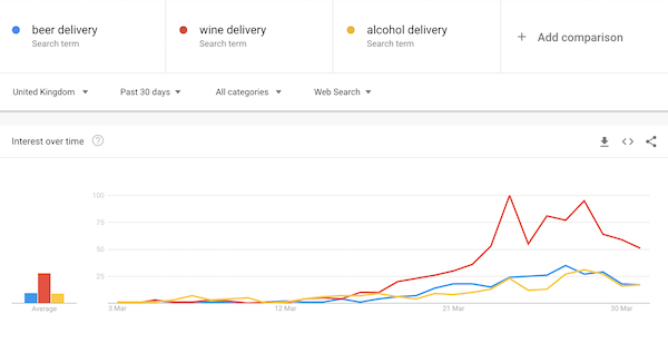 beer wine alcohol delivey google trends