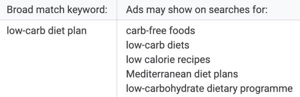 broad keyword examples google ads